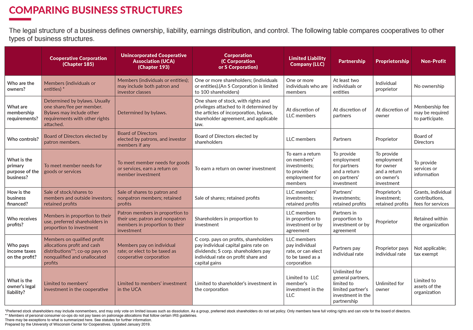 Comparison of business structures
